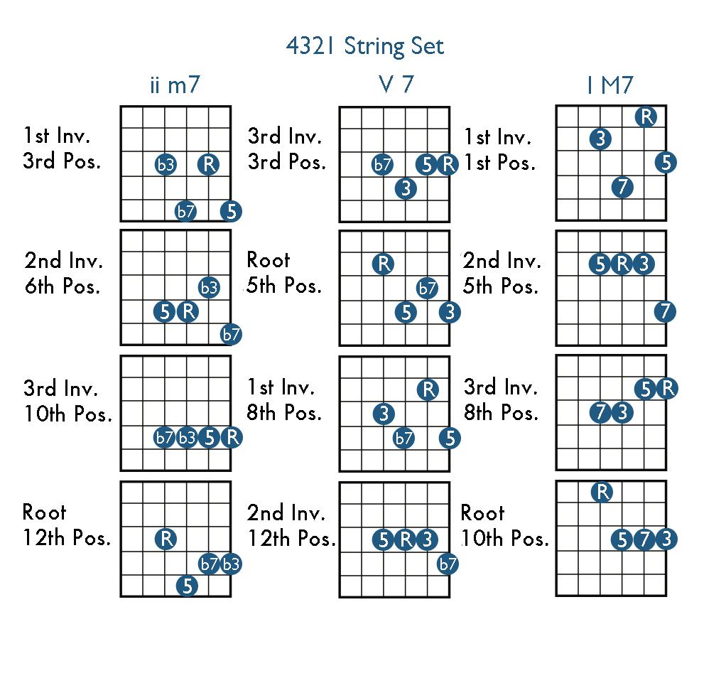 Chord Theory